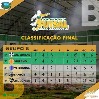 B - I COPA DO POVO DE FUTSAL - CLASSIFICAÇÃO FINAL