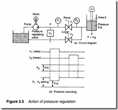 Hydraulic pumps and pressure regulation-0035
