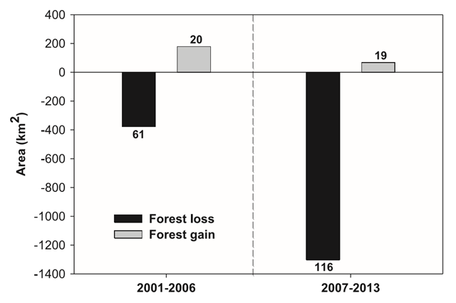 Number of gold mining sites with significant change in forest cover (p<0.05) and area (km2) of forest change (loss/gain). Histogram values indicate corresponding number of gold mining sites. Graphic: Alvarez-Berríos and Aide, 2015 / Environmental Research Letters