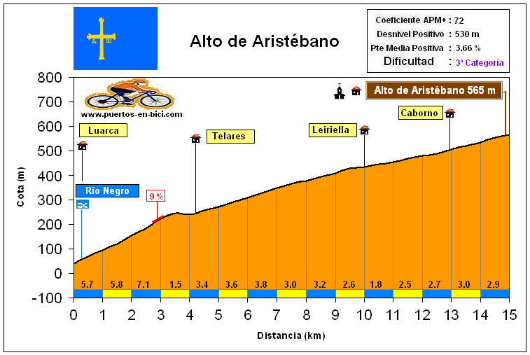 Altimetría Perfil Alto de Aristébano
