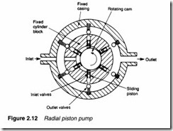 Hydraulic pumps and pressure regulation-0042