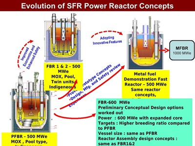 Sodium-Fast-Breeder-Reactor-Plan-2014