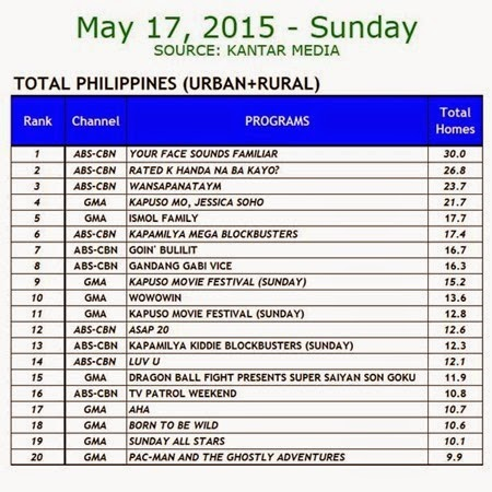 Kantar Media National TV Ratings - May 17, 2015 (Sunday)