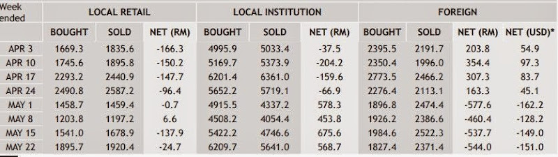 bursa _malaysia_fund _flow