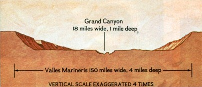 VALLES MARINERIS VS GRAND CANYON