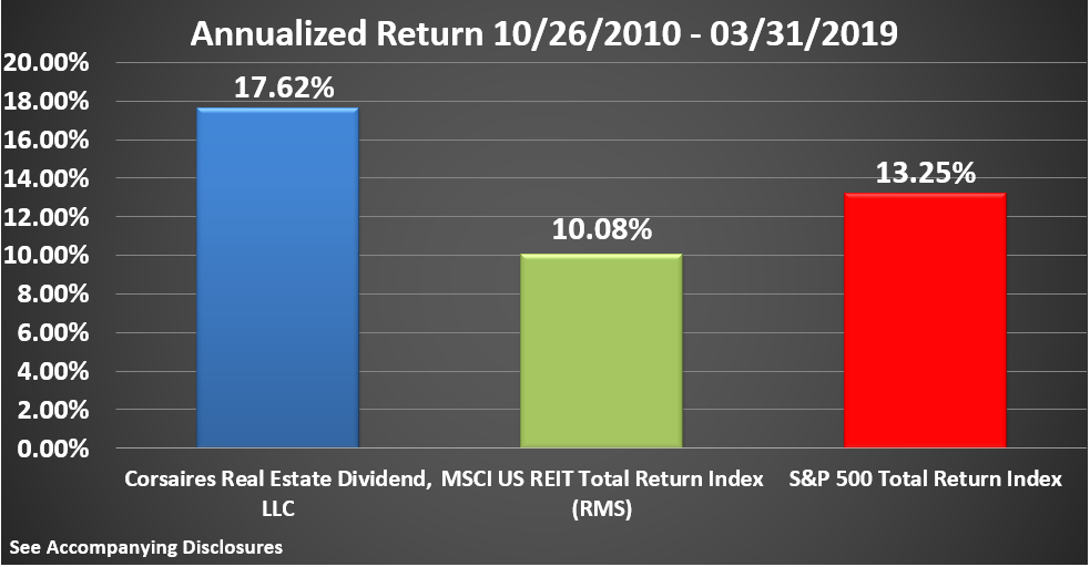 CRED Rate of Return Graphic Through March 2019 Annualized