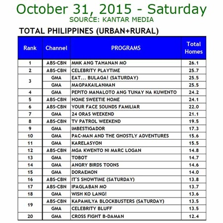 Kantar Media National TV Ratings - Oct. 31, 2015