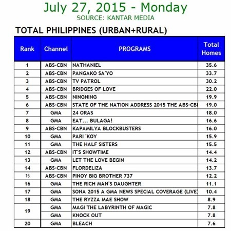 Kantar Media National TV Ratings - July 27, 2015