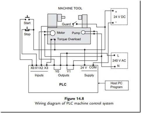 example plc wiring diagram with Plc Output Relay Wiring on Equipment Layout For Electrical Room additionally Automation Electrical Engineering furthermore Functional 20flow 20block 20diagram item type topic likewise Plc Output Relay Wiring moreover S R Latch.