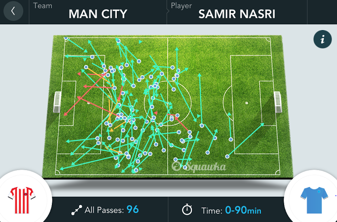 Screen+Shot+2013 12 05+at+14.24.15 The Premier League Player of the Month for November was... Samir Nasri [Squawka analysis]