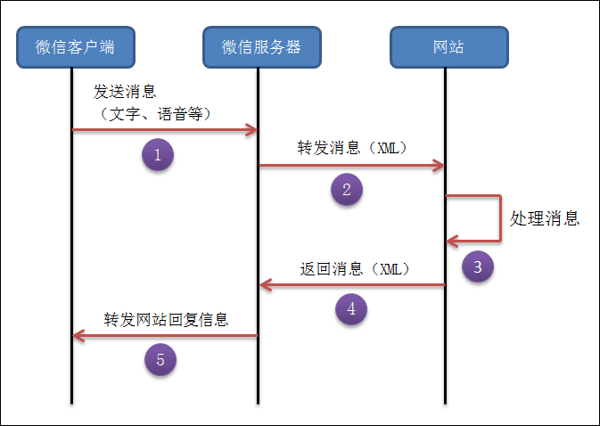 WeChat Flow
