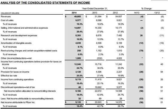 Pfizer Income Analysis