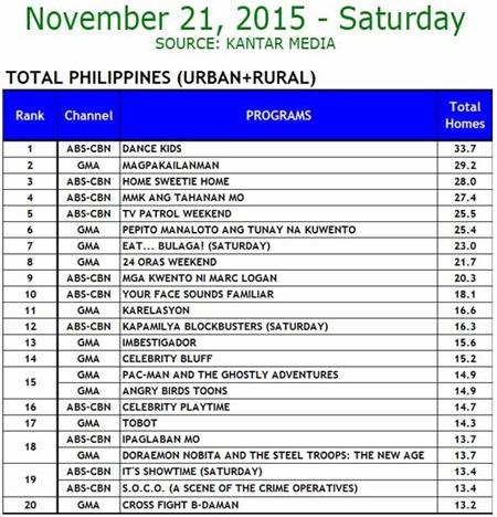 Kantar Media National TV Ratings - Nov. 21, 2015