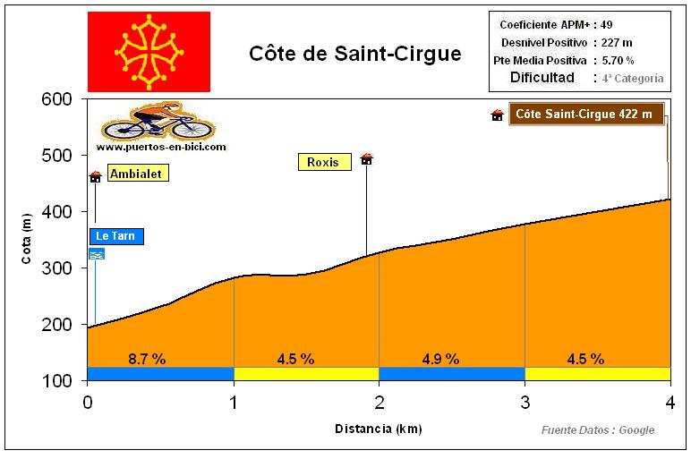 Altimetría Perfil Côte de Saint-Cirgue