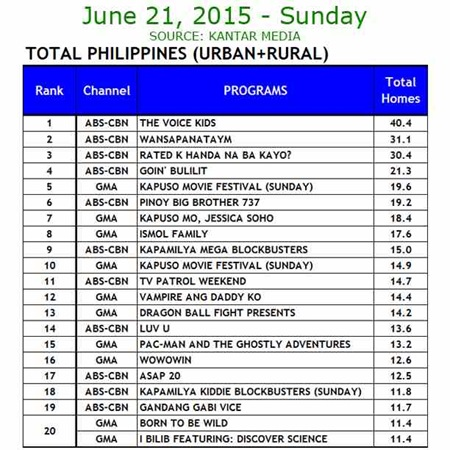 Kantar Media National TV Ratings - June 21, 2015