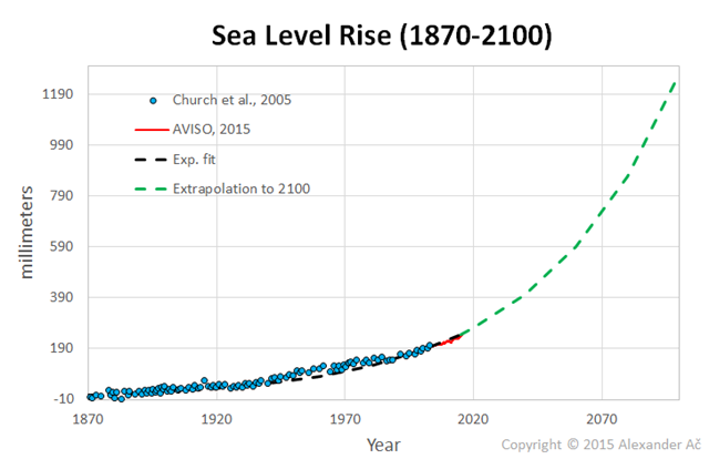 Extrapolated long-term trend from 1870 projects a sea level rise (SLR) of about 1.27 m by 2100. This is very well in line with some of the semi-empirical approaches as provided e.g. by Stephan Rahmstorf and others. Graphic: Alexander Ač