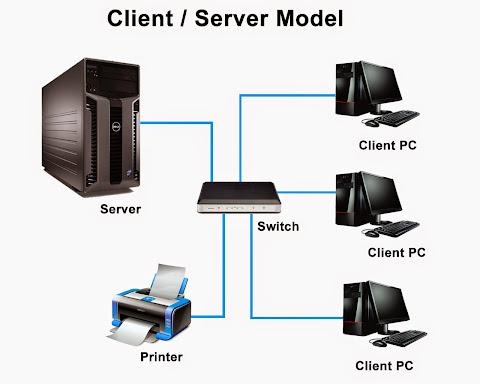 Ilustrasi client dan server dalam jaringan komputer