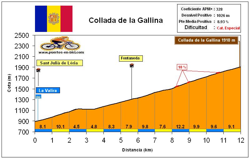 Altimetría Perfil Collada de la Gallina