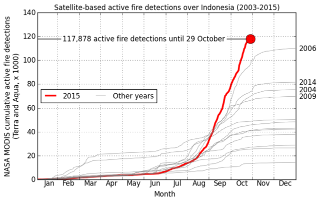 Satellite-detected indonesia forest fires in 2015 compared to other years in the modern satellite record. Graphic: Guido van der Werf