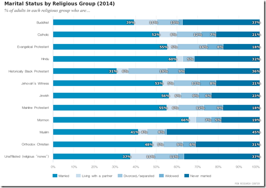 Marital_Status_by_Religious_Group_(2014)