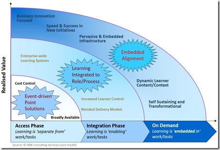 IBM Core Model