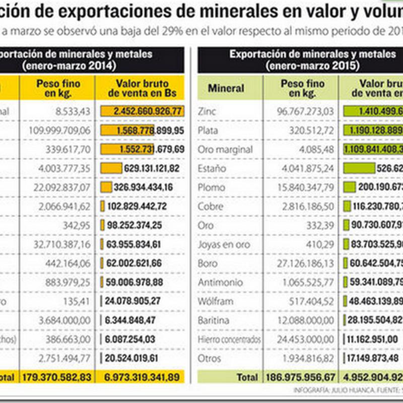 Valor de exportaciones mineras cae en 29% al primer trimestre de 2015