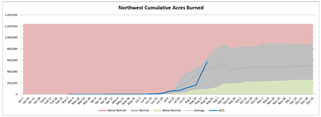 Northwest cumulative acres burned in wildfires, week of 26 August 2015, compared with average. Graphic: Northwest Interagency Coordination Center