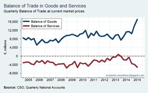 Balance of Trades
