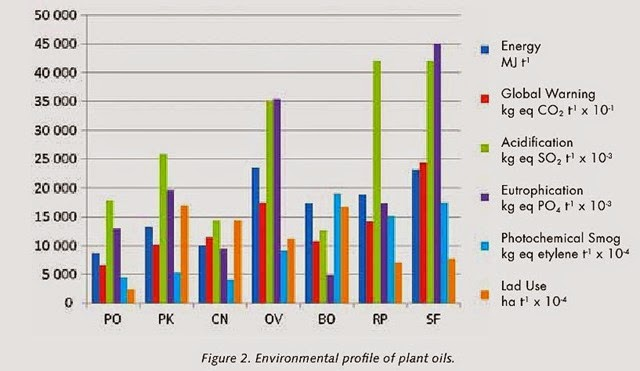 Environmental profile of plant oils (Dumelin 2009)