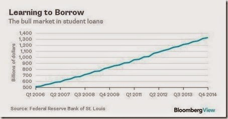 Student debt has now crossed the $1.3 trillion