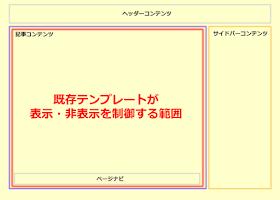 既存テンプレートの広告制御イメージ