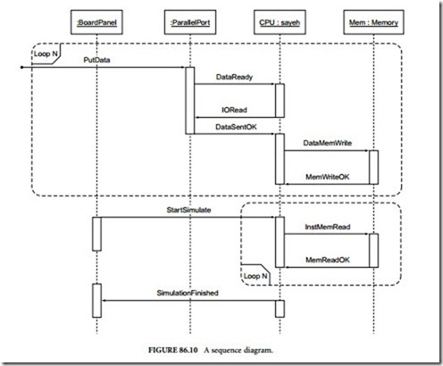 System level design languagessequence diagram electronic components system level design languages 0205 ccuart Choice Image