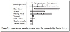 Pipeline feeding devices Part 1- Low pressure and vacuum-0027