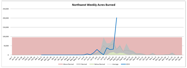 Northwest weekly acres burned in wildfires, week of 19 August 2015 compared with average. Graph: Northwest Interagency Coordination Center
