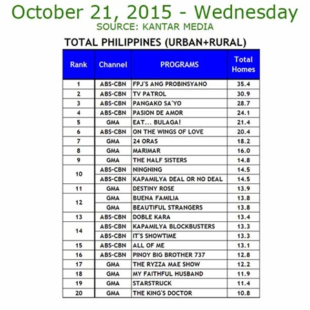 Kantar Media National TV Ratings - Oct. 21, 2015
