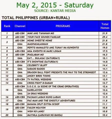 Kantar Media National TV Ratings - May 2, 2015 (Saturday)