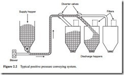Review of pneumatic conveying systems-0009