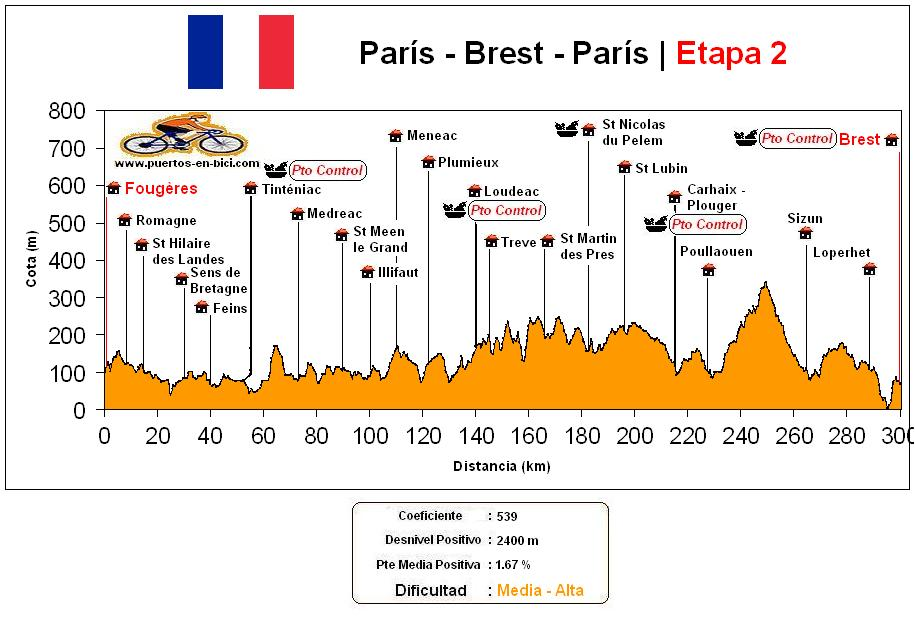 Altimetría Perfil Paris-Brest-Paris(2)