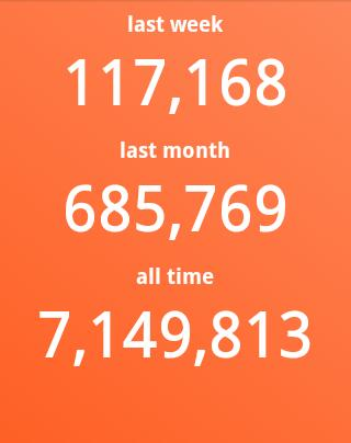 Aplikasi untuk melihat jumlah pageview blog