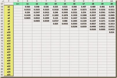 Shapiro-Wilk Normality Test in Excel - a Table0