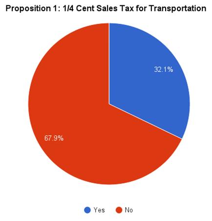 2015-11 Proposition 1