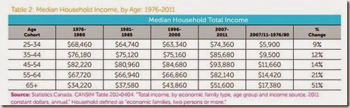 Generation squeeze (Z) – Age Analysis of household earnings