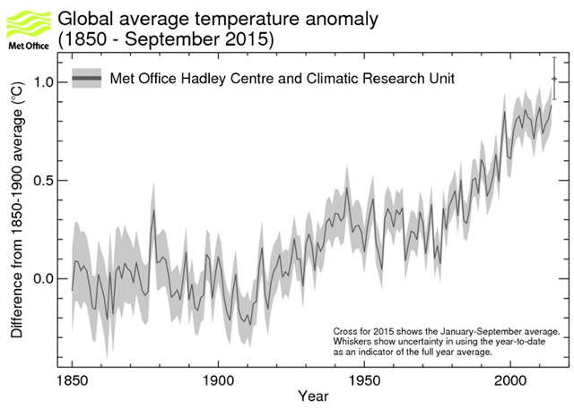 Observed global mean temperature difference from the 1850-1900 mean (°C) from HadCRUT4. Graphic: Morice, et al., 2012 / Met Office
