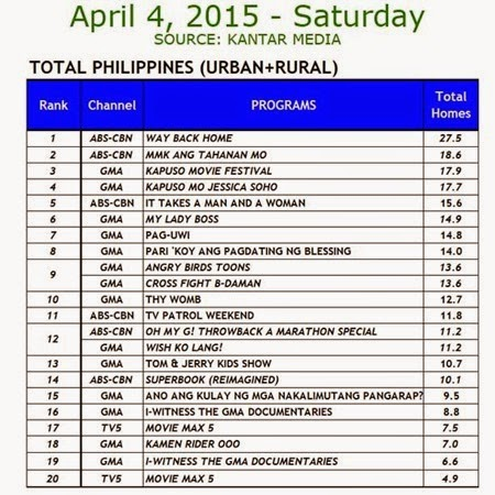 Kantar Media National TV Ratings - April 4, 2015 (Saturday)