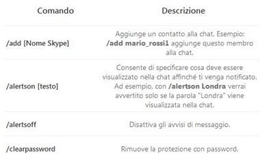 Comandi per la chat su Skype