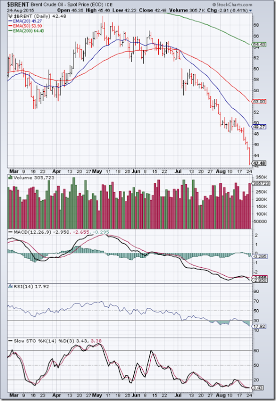 BrentCrude_Aug2415