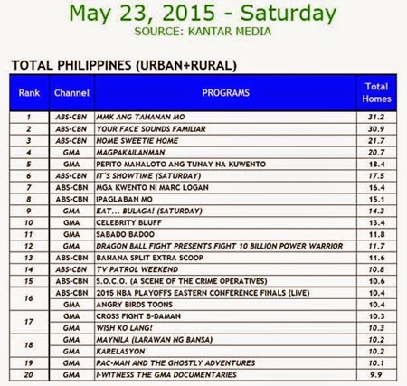 Kantar Media National TV Ratings - May 23, 2015 (Saturday)