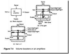 Process control pneumatics-0191