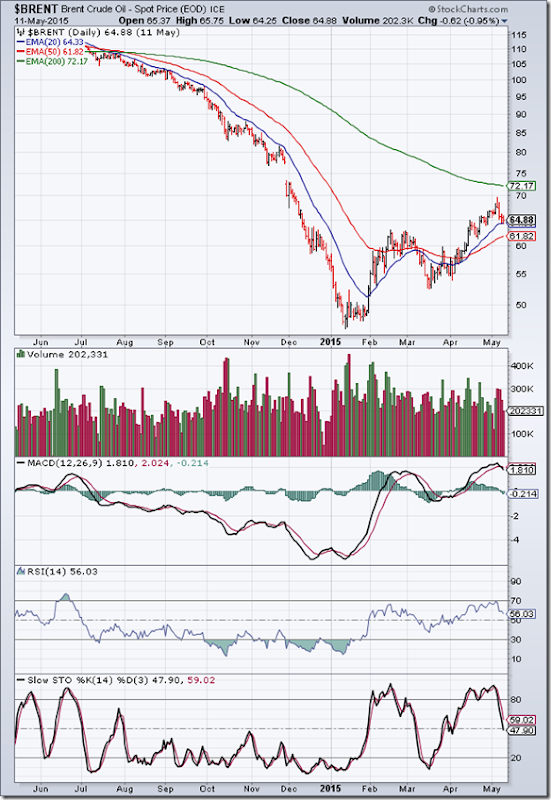 BrentCrude_May1115