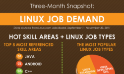 Linux job demand